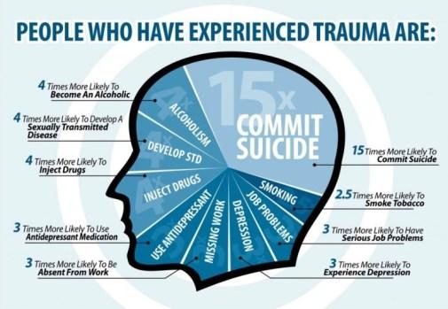 trauma-stats
